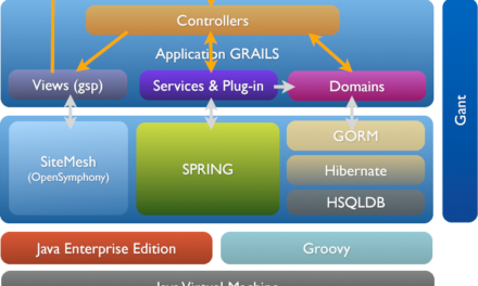 Introduction au framework Grails